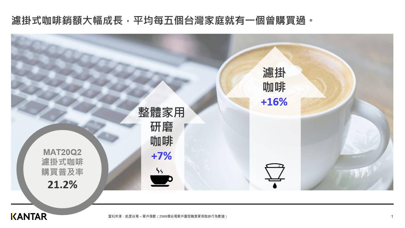 咖啡普及率變化